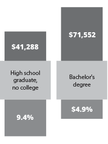 graph showing over $30,000 higher average earnings and over 4% lower unemployment for college grads